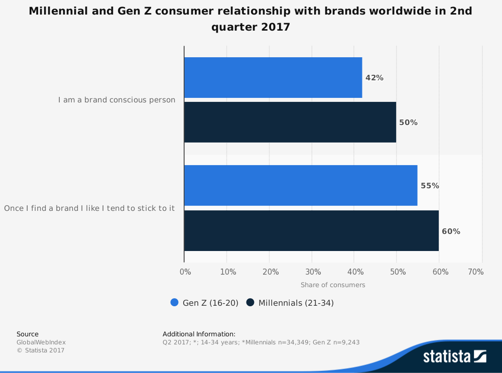 Millennial and Gen Z consumer relationship with brands worldwide